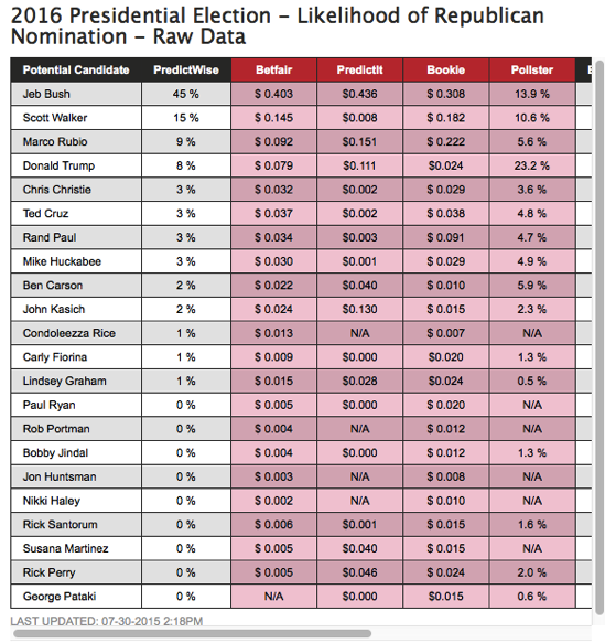 2016 President Republican Nomination PredictWise
