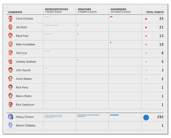 The 2016 Endorsement Primary FiveThirtyEight