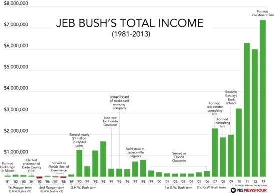 Jeb bush income graph Google Search