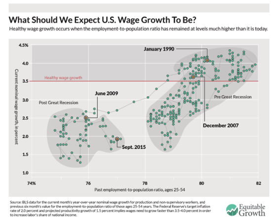 A kink in the Phillips curve Equitable Growth