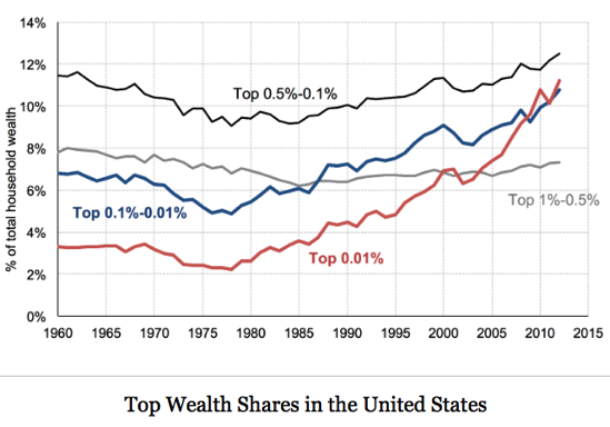 Wealth Inequality in the US since 1913 Gabriel Zucman