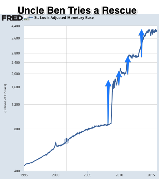 Graph St Louis Adjusted Monetary Base FRED St Louis Fed