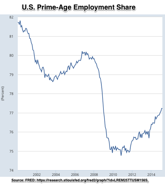 Graph Employment Rate Aged 25 54 All Persons for the United States© FRED St Louis Fed