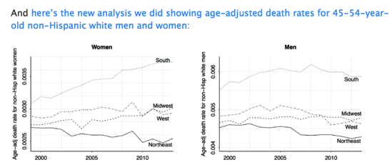Middle aged white death trends update It s all about women in the south Statistical Modeling Causal Inference and Social Science