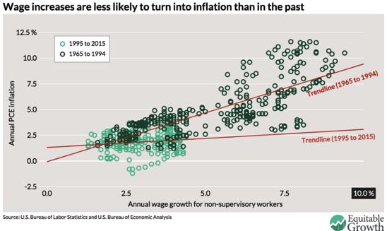 Context may be everything when it comes to the Phillips curve Equitable Growth