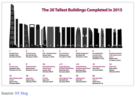 20 Tallest Buildings Completed in 2015 The Big Picture