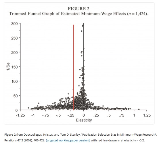Estimates of the Elasticity of Employment with Respect to the Minimum Wage Econbrowser