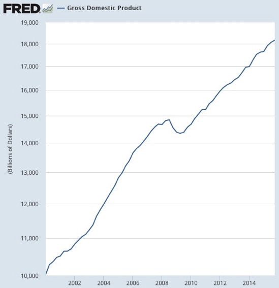 Gross Domestic Product FRED St Louis Fed