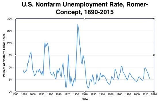 Historical Nonfarm Unemployment Statistics