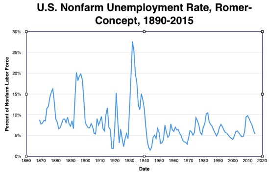 2016 04 05 Historical Nonfarm Unemployment Estimates numbers