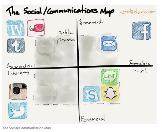 The Social Communications Map Stratechery by Ben Thompson