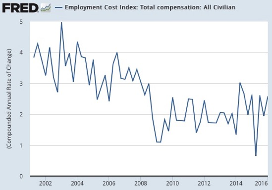 Graph Employment Cost Index Total compensation All Civilian FRED St Louis Fed