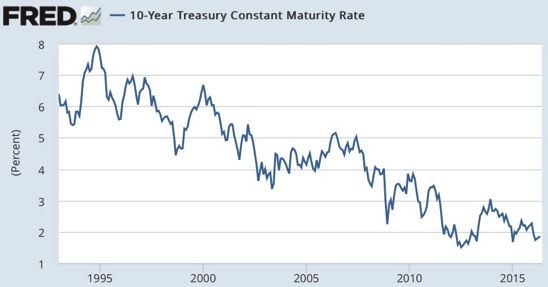 Graph 10 Year Treasury Constant Maturity Rate FRED St Louis Fed