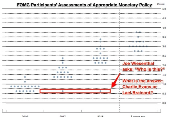 Https www federalreserve gov monetarypolicy files fomcprojtabl20160615 pdf