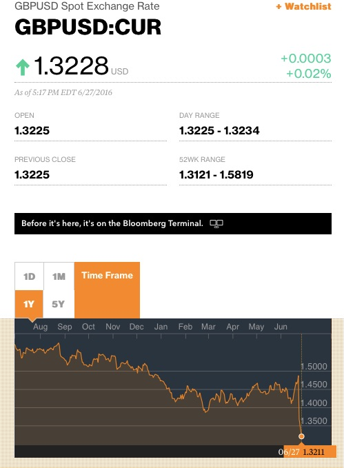 GBP to USD Exchange Rate Bloomberg Markets