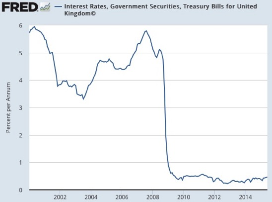 Interest Rates Government Securities Treasury Bills for United Kingdom© FRED St Louis Fed