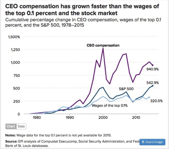 Banners and Alerts and How Fast is CEO Compensation Rising The Big Picture