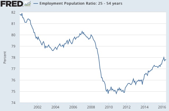 Employment Population Ratio 25 54 years FRED St Louis Fed