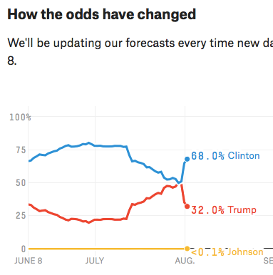 2016 Election Forecast FiveThirtyEight