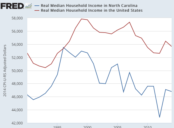 Real Median Household Income in North Carolina FRED St Louis Fed
