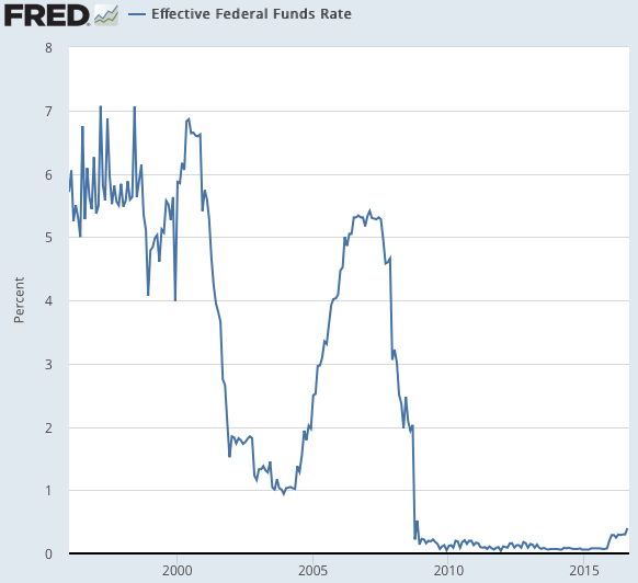 Effective Federal Funds Rate FRED St Louis Fed