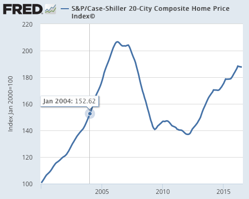 S P Case Shiller 20 City Composite Home Price Index© FRED St Louis Fed
