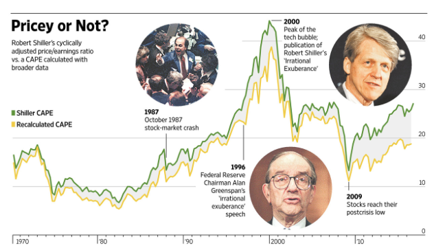 Shiller s Powerful Market Indicator Is Sending a False Signal About Stocks This Time WSJ