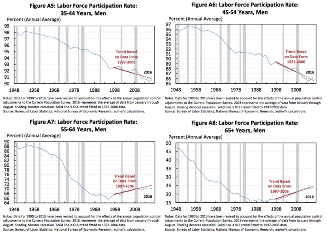 The Prime-Age Men Missing from the Labor Force...