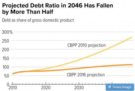 Debt Diversion Distraction The New York Times