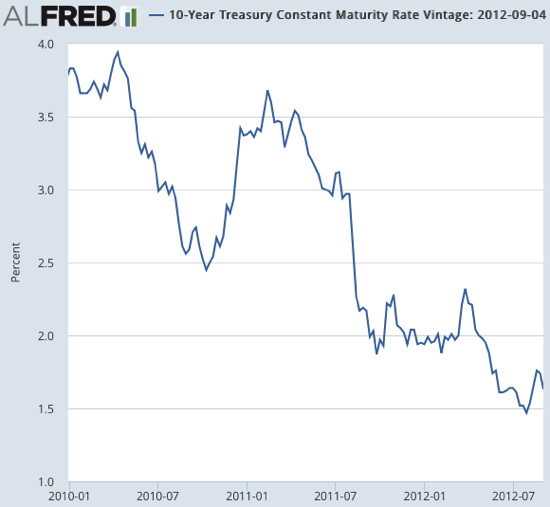 10 Year Treasury Constant Maturity Rate Vintage 2016 10 27 ALFRED St Louis Fed