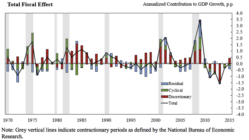 analysis of discretionary fiscal policy