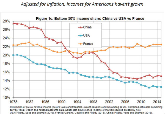 Cursor and Income share for the bottom 50 of Americans is collapsing new Piketty research finds MarketWatch