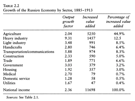 Farm to Factory A Reinterpretation of the Soviet Industrial Revolution Robert C Allen Google Books