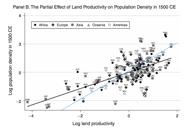 Land Productivity and Population density in 1500