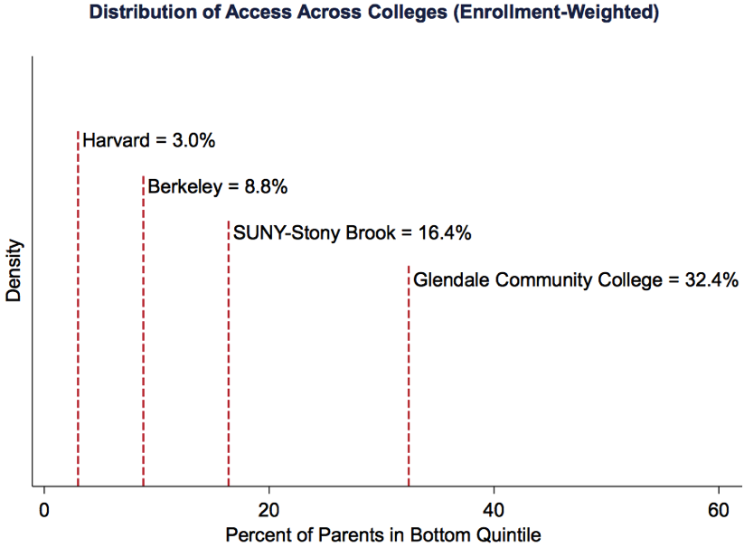 Distribution of Access Across Colleges Enrollment Weighted www equality of opportunity org assets documents coll mrc slides pdf