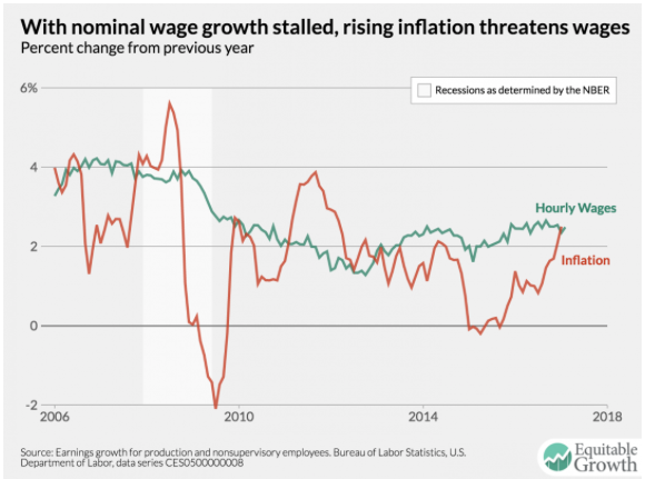 2017 03 10 Nominal Wage Growth Stalled