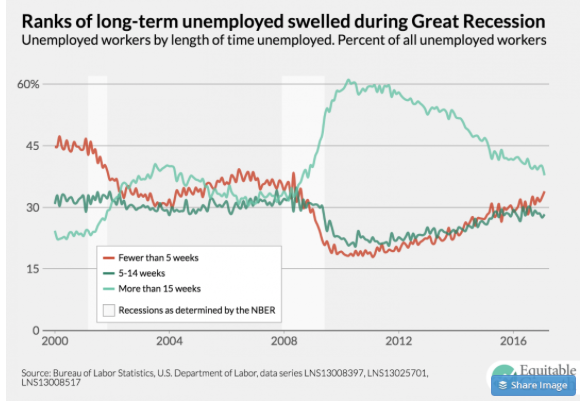 2017 03 10 Long Term Unemployment Elevated
