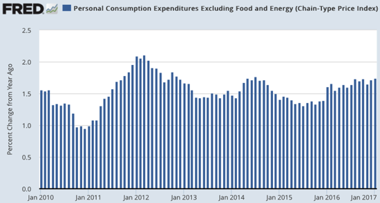 Personal Consumption Expenditures Excluding Food and Energy Chain Type Price Index FRED St Louis Fed
