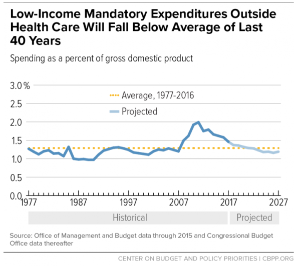 The Myth of the Exploding Safety Net Center on Budget and Policy Priorities