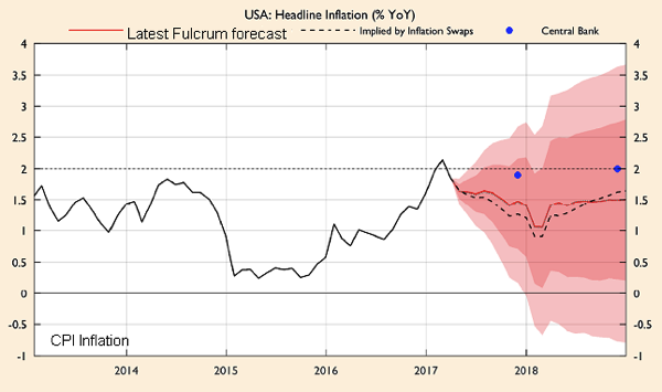 The Fed s lowflation dilemma