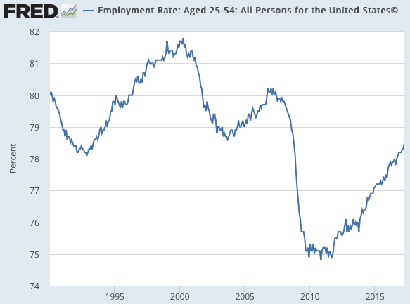 Employment Rate Aged 25 54 All Persons for the United States© FRED St Louis Fed