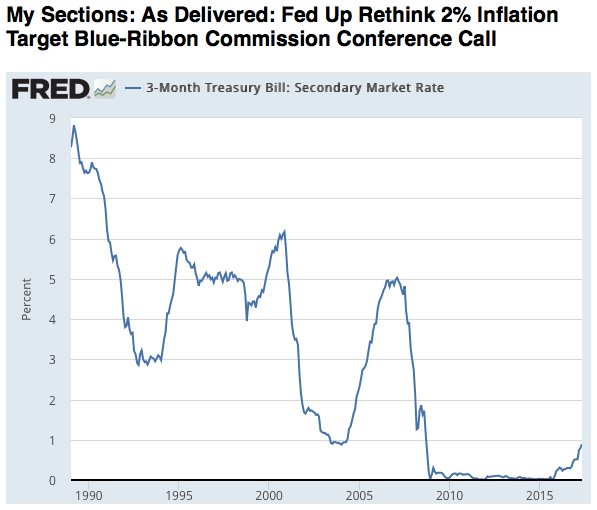 Preview of My Sections As Delivered Fed Up Rethink 2 Inflation Target Blue Ribbon Commission Conference Call