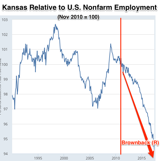 All Employees Total Nonfarm in Kansas FRED St Louis Fed