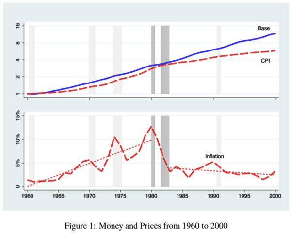 The Volcker Disinflation