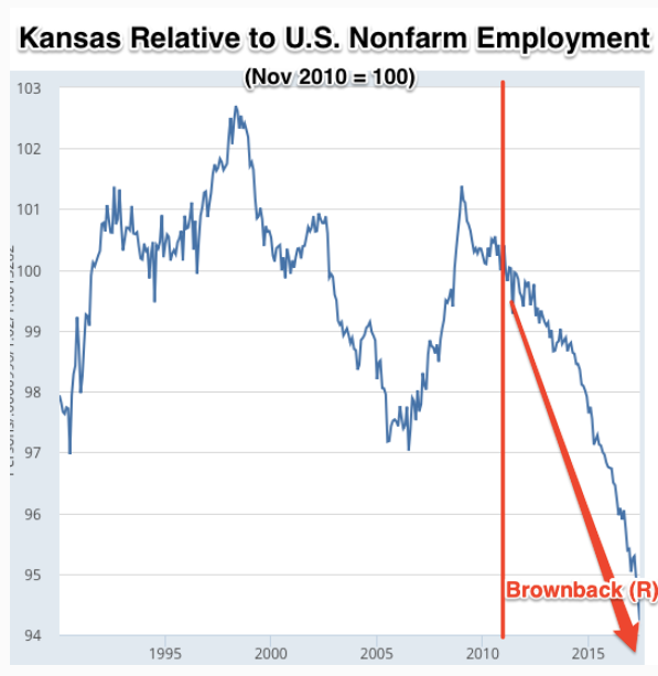Republican Governance in Kansas