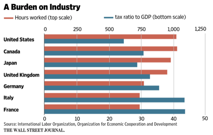 Spending work and taxes Jared Bernstein On the Economy