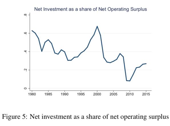 Net Investment