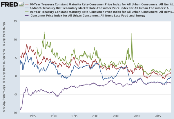 10 Year Treasury Constant Maturity Rate Consumer Price Index for All Urban Consumers All Items Less Food and Energy FRED St Louis Fed