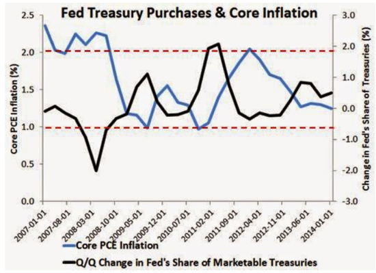 Macro and Other Market Musings About the Fed Not Trying Hard Enough To Hit Its Inflation Target