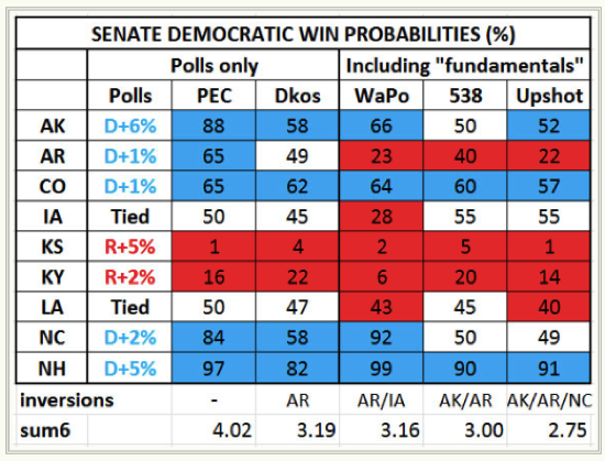 Senate Democrats are outperforming expectations